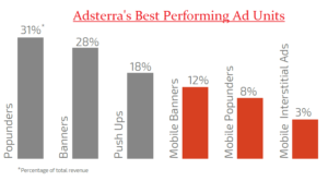 adsterra-best-performing-ad-units