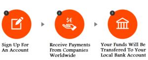 how-payoneer-works